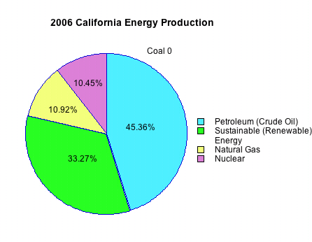 an analysis of the use of nuclear power in the united states Natural gas surpassed coal last year as the most common source for electricity generation in the united states, according to a post analysis of nuclear hydro wind solar oil other share of electricity generated by natural gas-powered plants ri de ms nv fl ma la nj tx ca ct ok va ak ny al ga.