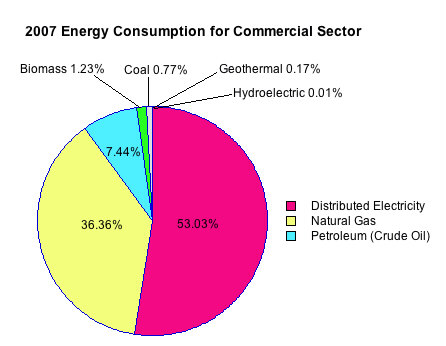 Energy student resources us energy production pie chart of 2007 commercial sector energy consumption ccuart Choice Image