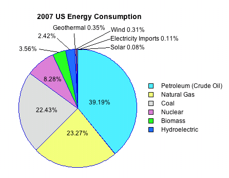Energy - Student Resources: US Energy Production