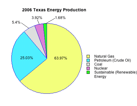 2006 Regional Energy Production in the United States