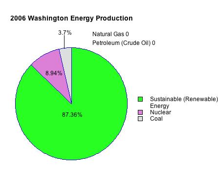 Green Blog Is Hydroelectric Power Renewable Nonrenewable
