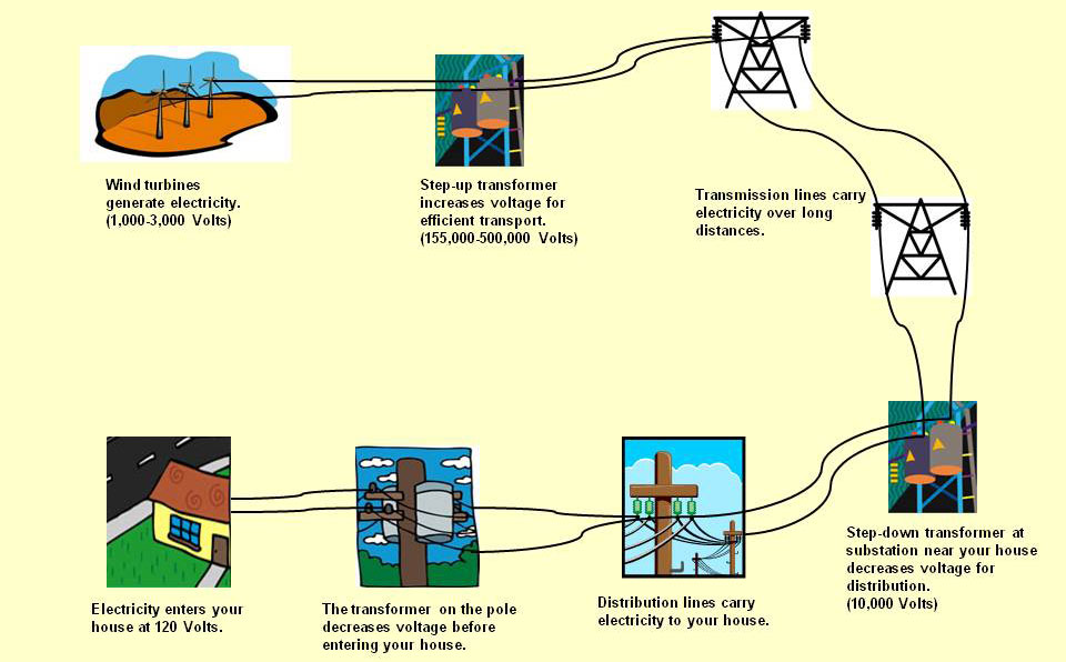 How does the electricity reach your home?