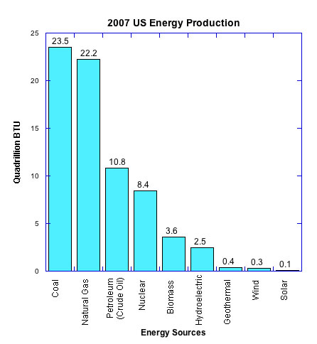 The bar graph on the left displays the amount of each energy type that ...